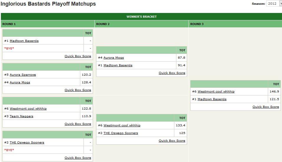 2012 Playoff Bracket